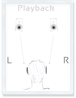 The traditional setup for playback of audio streams on stereo loudspeakers